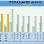 فروش ١۵٩ میلیارد تومانی ایران تایر در ٣ ماهه