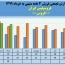 فروسیلیس ایران ۶٩ میلیارد تومان در ٣ماهه محصول فروخت