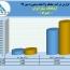 درآمد ارتباطات سیار ایران در ٧ماهه رشد ٣٢ درصدی داشت