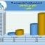 ثبت فروش عالی صنایع مس شهید باهنر در مهر ماه