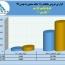 رشد ۵٣درصدی درآمد پتروشیمی پارس در ١١ماهه