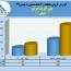 جهش ٨٨درصدی فروش پلی اکریل ایران در ٢ماهه