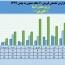 شرکت زرین معدن آسیا در ١١ماهه ٣۶۶ میلیارد تومان محصول فروخت