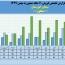 ١١ماهه سیمان خوزستان چگونه گذشت؟