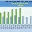 روند درآمد ماهانه «حپارسا» بررسی شد